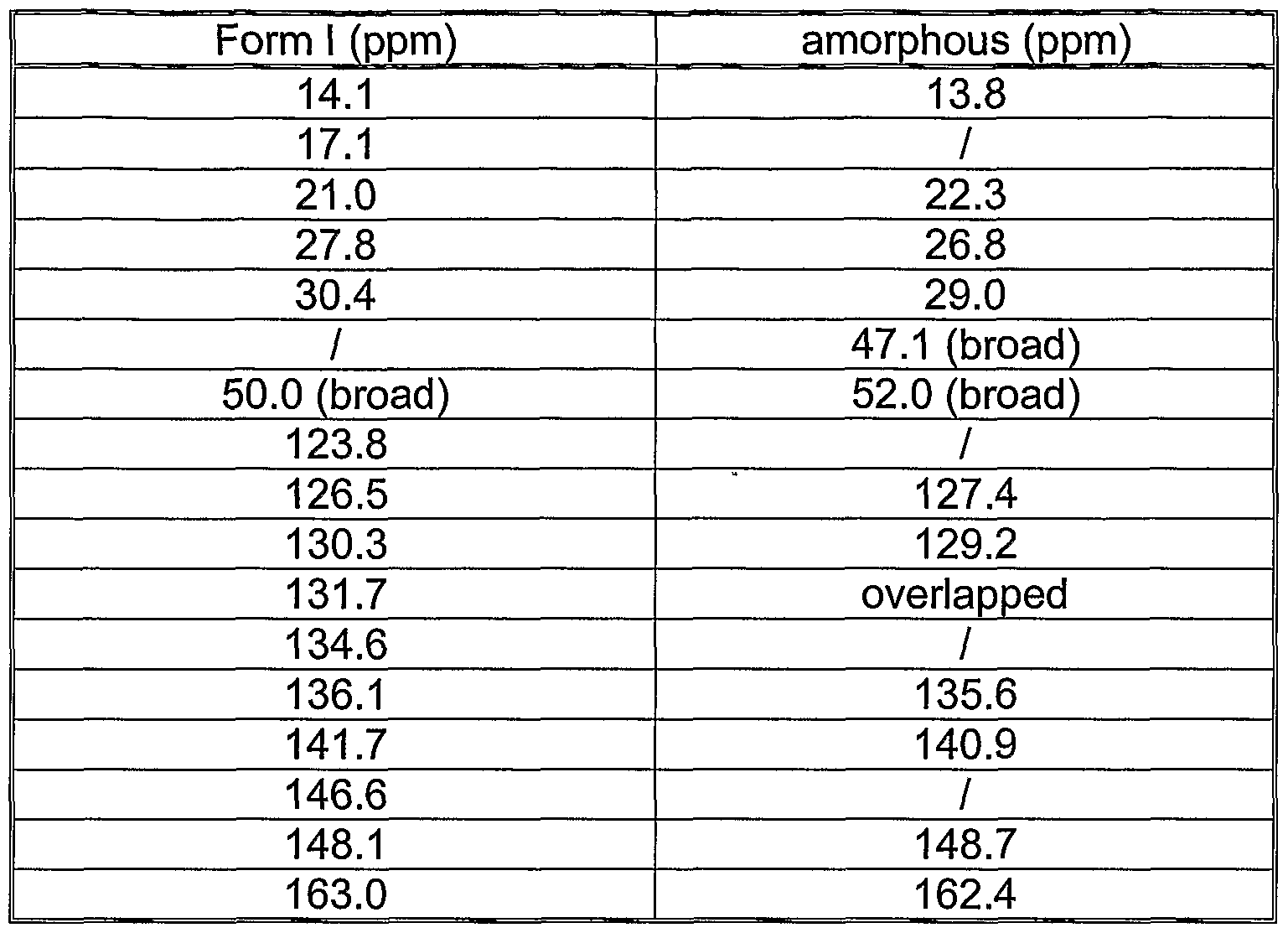 Infrared Spectroscopy Table Ocr