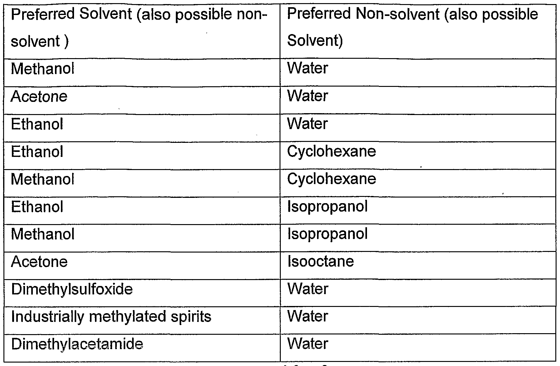 Non Examples Of Solvent