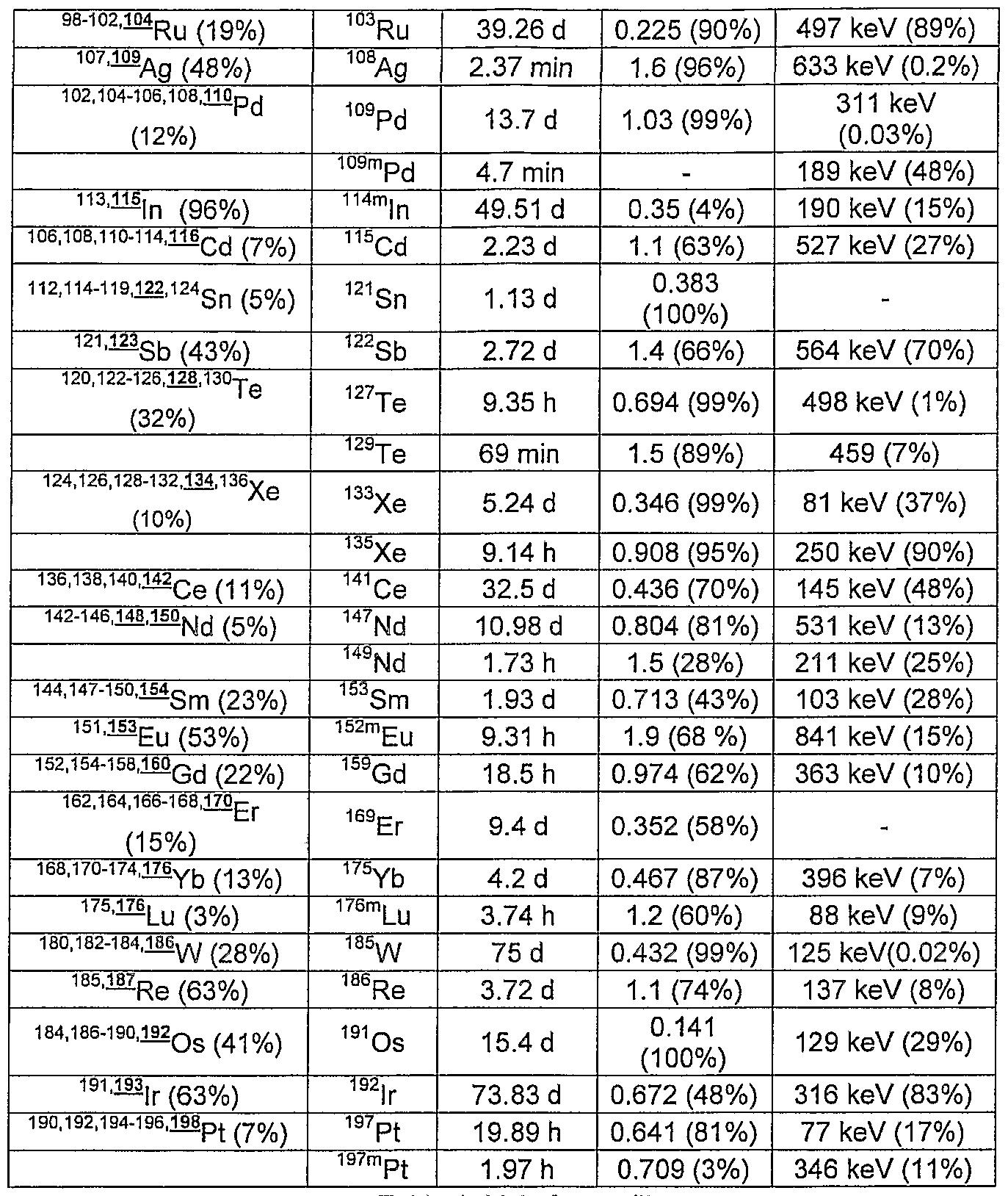 List Of Nuclides