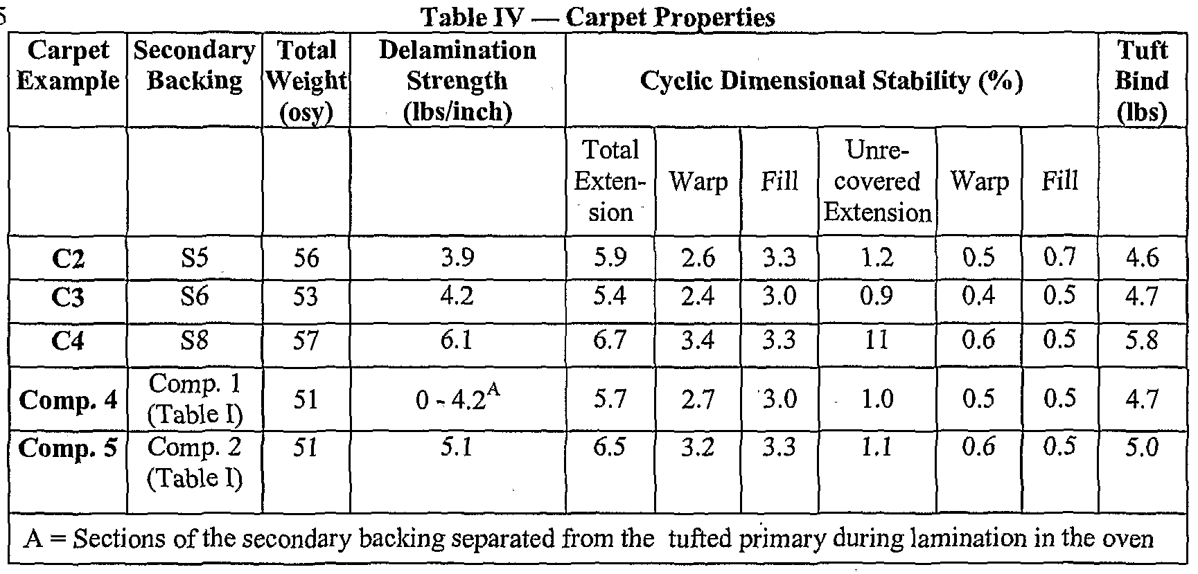 Face Weight Of Carpet