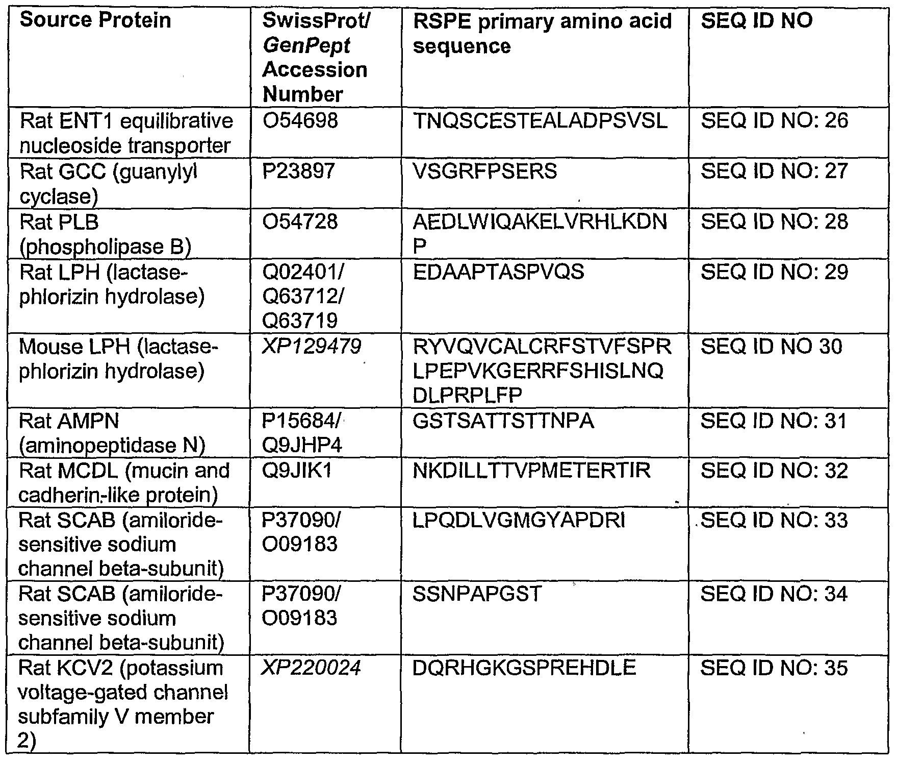 EXAMPLES OF PROTEINS  alisen berde