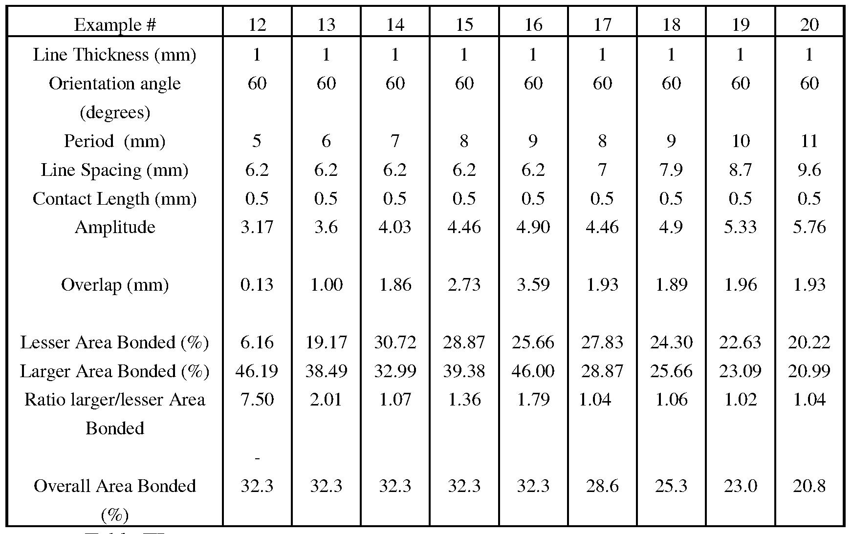 Trig Ratio Chart Trigonometry Chart 0 360 Trigonometry Angle Chart Trigonometric Worksheets