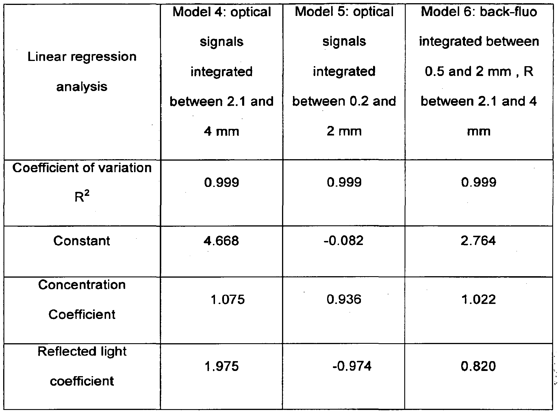 Nuclear Medicine Fitting A Non Linear Equation To Data By Linearizing Images