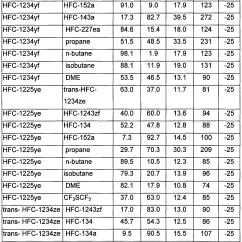 Propylene Pressure Temperature Diagram To Nest 3rd Generation Wiring R404a Chart Hunt Hankk Co