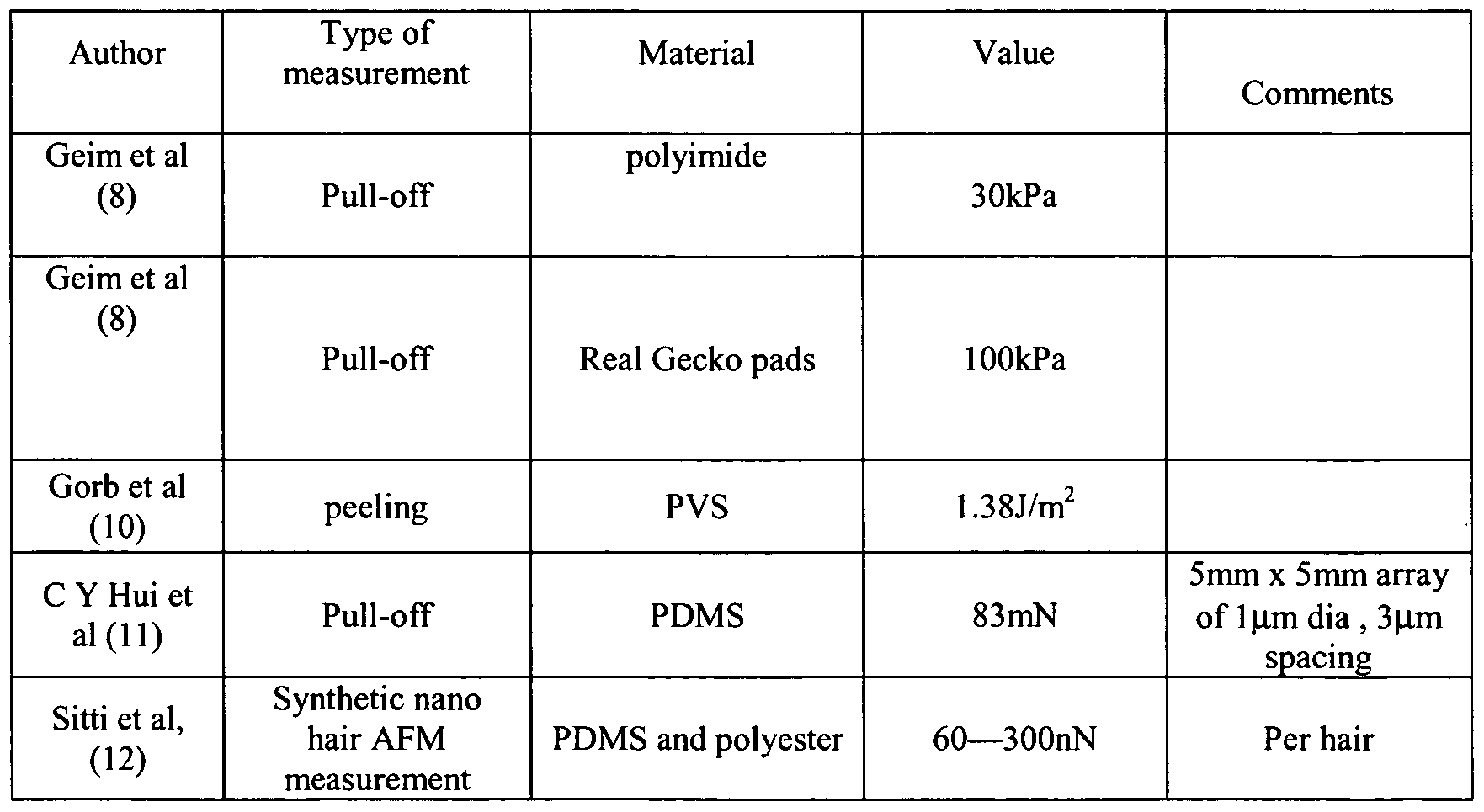 Patent WO2009053714A1  Adhesive microstructures  Google