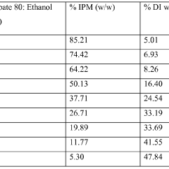 Propylene Phase Diagram 1999 Toyota 4runner Limited Radio Wiring Brevetto Wo2010093523a2 Foamable Microemulsion