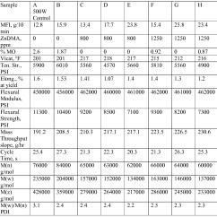 Styrene Production Process Flow Diagram Progressive Dynamics Power Converter Wiring Wo2010098900a1 Polystyrene Having High Melt And
