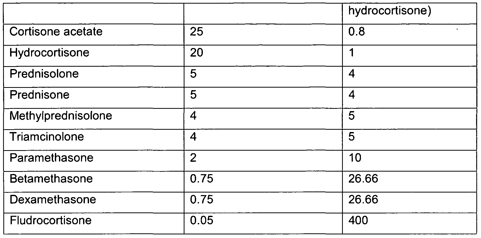 Prednisolone Dexamethasone Difference