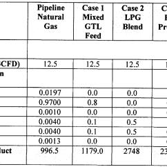 Fischer Tropsch Process Flow Diagram 97 Ford Ranger Fuse Box Patent Ep2847301a1 Enhancement Of