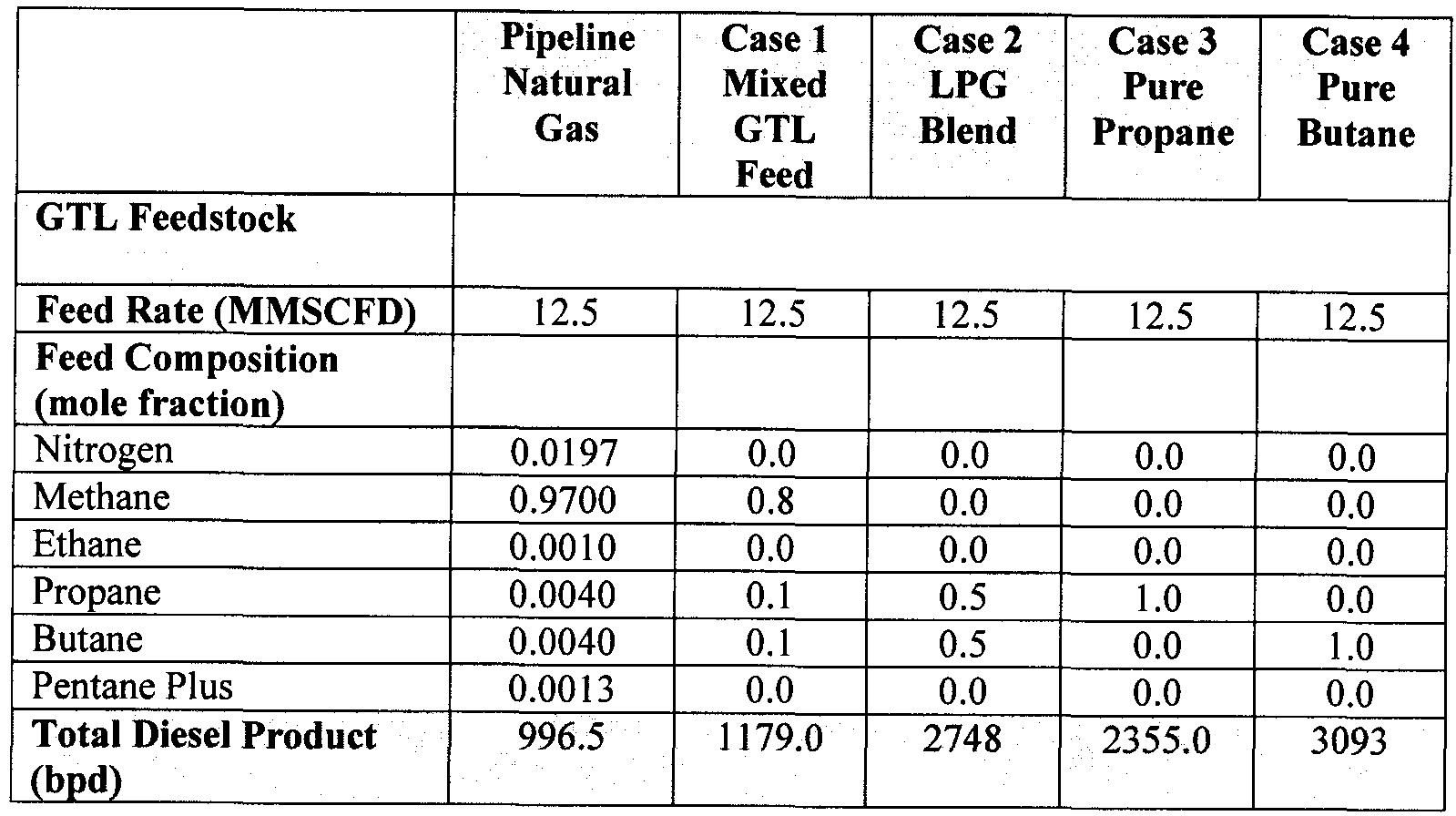 fischer tropsch process flow diagram 3 phasen strom patent ep2847301a1 enhancement of