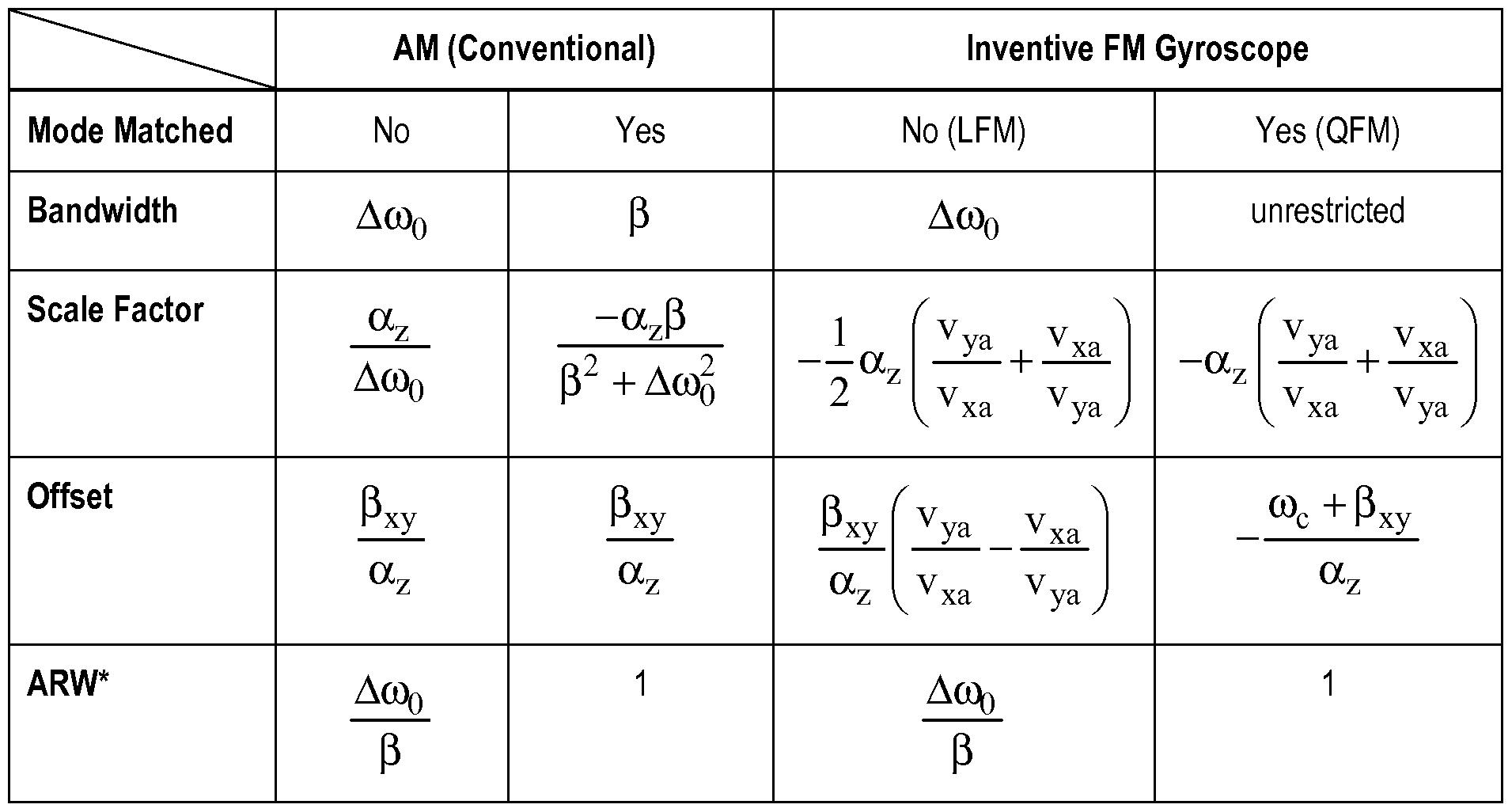 Patent Wo A1