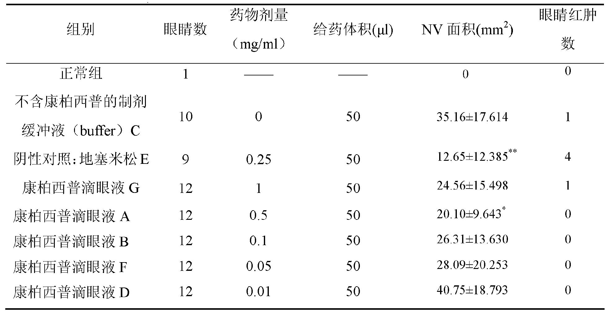 CN103212075A - 一種含有vegf拮抗劑的滴眼液 - Google Patents