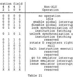 the non arithmetic logic unit instructions null halt instruction execution go to emulator interrupt issue emulator interrupt 1 and issue emulator  [ 1424 x 1262 Pixel ]