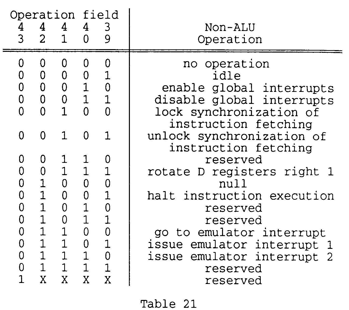 hight resolution of the non arithmetic logic unit instructions null halt instruction execution go to emulator interrupt issue emulator interrupt 1 and issue emulator