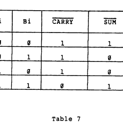 only two input sum bits are utilized and circuit 71 operates in accordance with the following truth table of table 7  [ 1193 x 961 Pixel ]