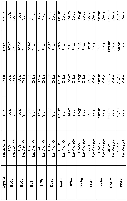 Lave Vaisselle Ge Profile Code E4