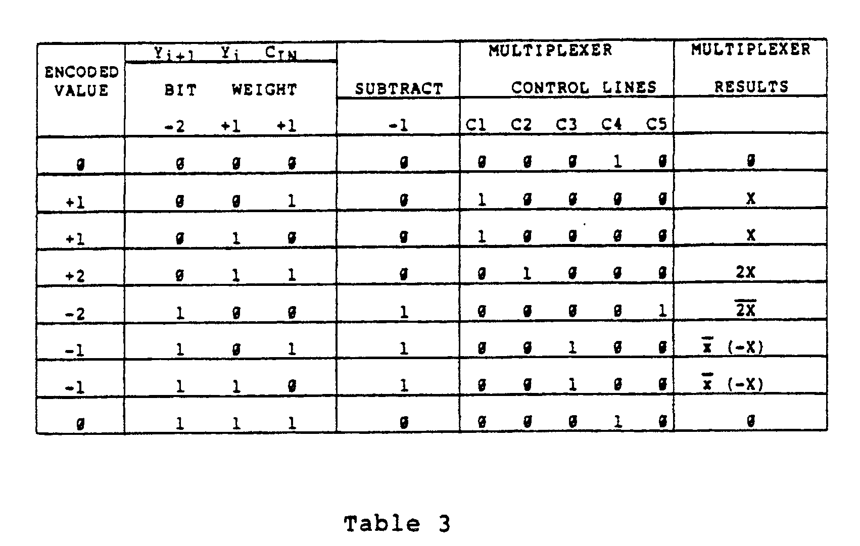 hight resolution of illustrated below is a truth table for the circuit of fig 3 b which illustrates the control line output for the possible input combinations