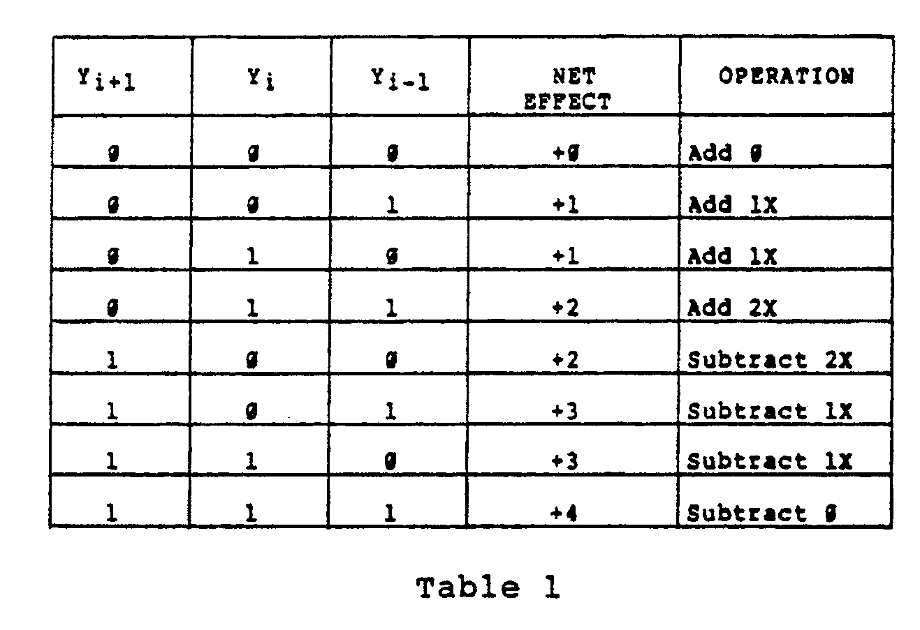 hight resolution of the modified booth algorithm sometimes requires a subtraction to be performed the bit y i 1 may be used to indicate subtraction and a resulting two s