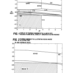 Pourbaix Diagram Nickel Rj45 Punch Down Patent Us5456819 Process For Electrodepositing Metal And