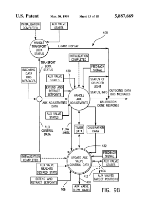 Patent US5887669  Auxiliary hydraulic control system  Google Patents