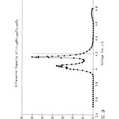 Cobalt Oxide Lewis Diagram Ford Explorer 2006 Radio Wiring Patent Us6007947 Mixed Lithium Manganese And