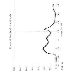 Cobalt Oxide Lewis Diagram Kohler 20kw Generator Wiring Patent Us6007947 Mixed Lithium Manganese And