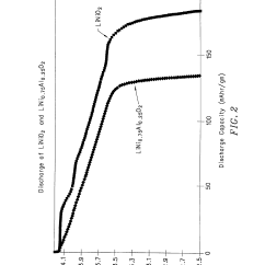 Cobalt Oxide Lewis Diagram Plot Outline Patent Us6007947 Mixed Lithium Manganese And