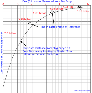 "Relativity of Time from Big Bang (""G-d Time Clock"") vs. Earth - Click for Large Image"