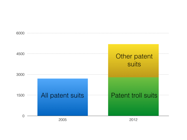Patent suits vs troll suits