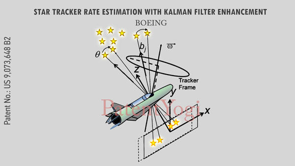 Star tracker to determine direction and altitude of a