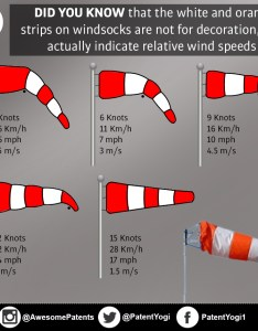 Patentyogi wind speeds also did you know that the white and orange strips on windsocks are not rh