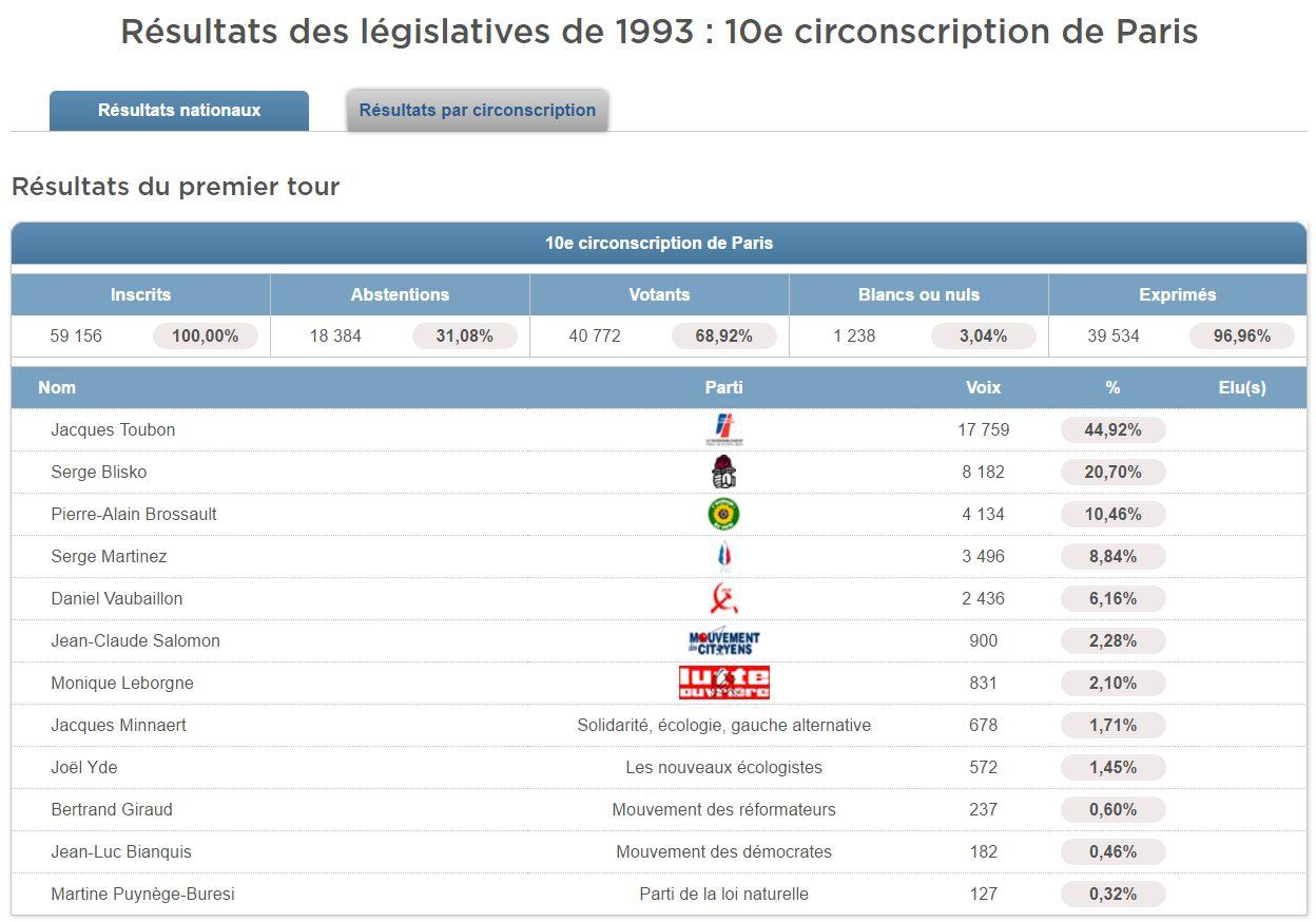 Résultats des élections législatives du 21 mars 1993 dans la 10e circonscription de Paris (© Politiquemania)
