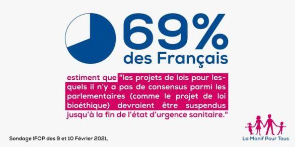 69 % des Français