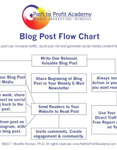 Get more traffic to your blog post also path profit academy rh pathtoprofitacademy