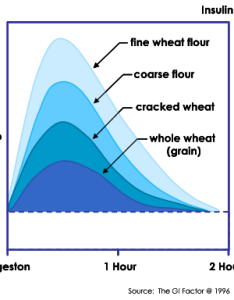 The chart above suggests that whole grains are  better choice than refined flour products for controlling blood sugar fracturing grain raises it also april managing inflammation pathways health rh pathways health