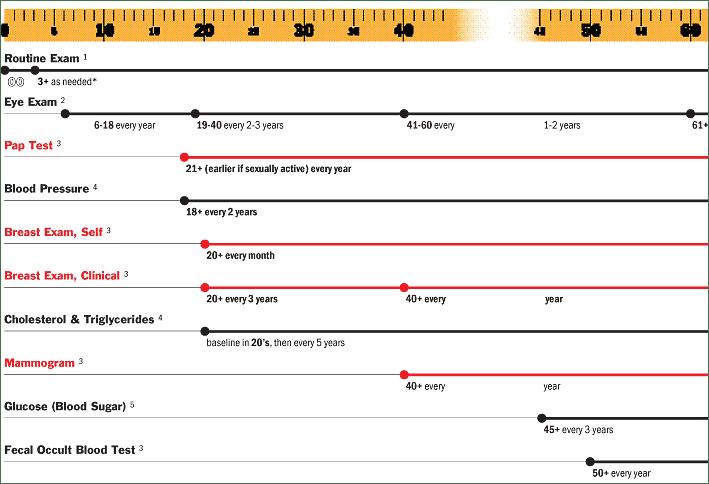 wurman-timeline.png