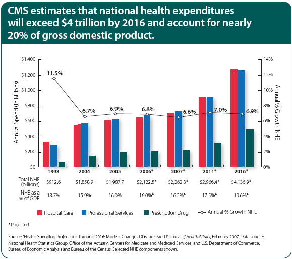 caremark-national-health-expenditures.png