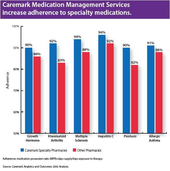 caremark-specialty-adhearence.png