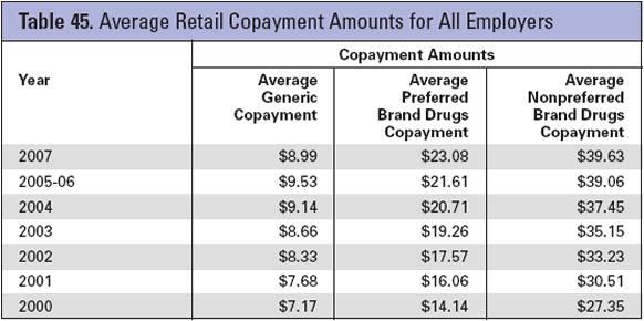 takeda-retail-copay-trend.jpg
