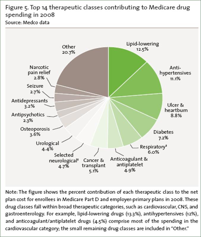 Medco Medicare Spending 2009 Rpt