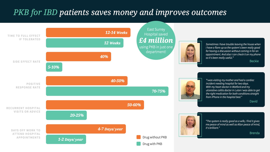 PKB saves money fro IBD