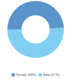 Brain injury awareness gender spread