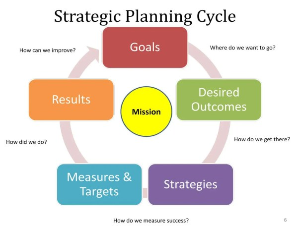 Strategic-plan-cycle Pa Times Online