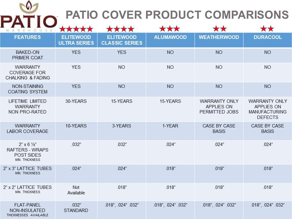 alumawood vs elitewood patio covers