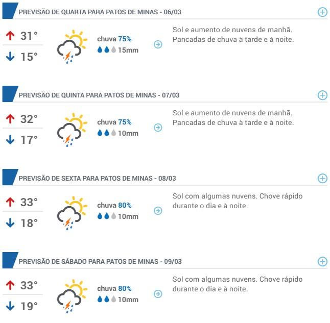 Previsão do Tempo - Patos de Minas