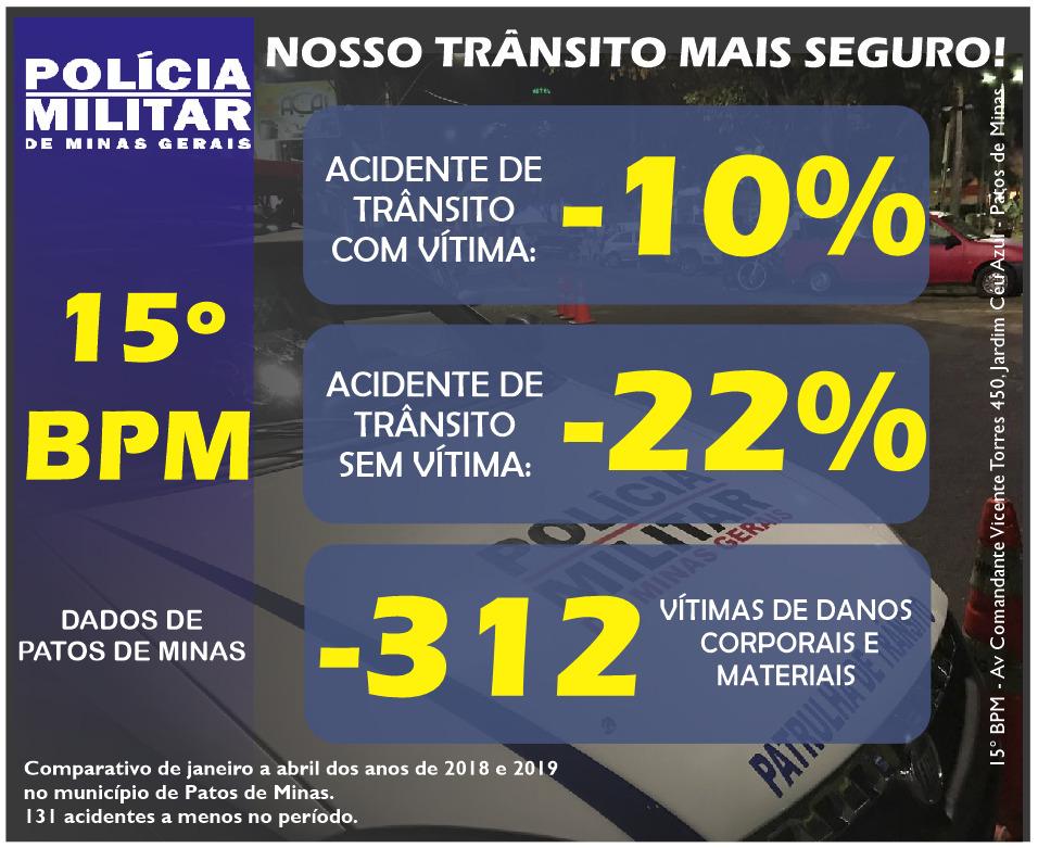 Queda acidentes em Patos de Minas