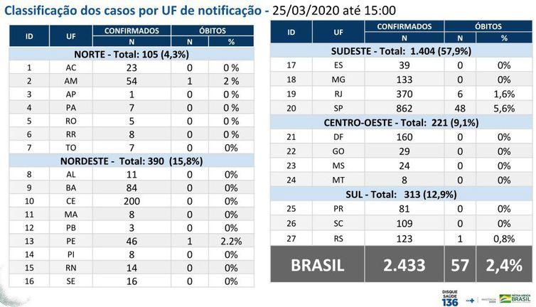 tabela boletim_ms_25_3
