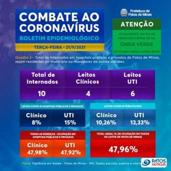 Boletim covid-19 em Patos de Minas