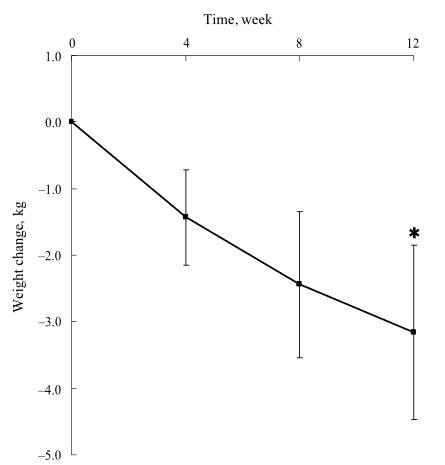 Schizopheren Menschen nehmen häufig infolge der Medikamenteneinnahme an Gewicht zu. Ein 12-wöchiges Experiment von Kim et al. zeigte, dass die Einnahme von ALA in der Lage ist eine Gewichtsreduktion signifikant zu fördern, die Blutfettwerte zu optimieren und eine bessere Insulinsensitivität herzustellen. Das Manko der Studie ist jedoch das kleine Sample mit lediglich 7 Probanden.