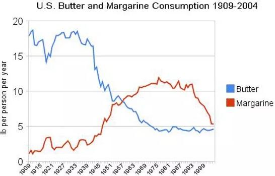 Finde den Fehler: Trendentwicklung von Butter- (blau) und Margarinekonsum (rot) in den USA seit 1909.